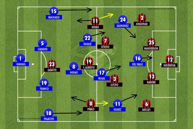 Millonarios forte pelos flancos, empurrando o Atlético que não tinha velocidade nos contragolpes com Carlos Alberto e Grafite na frente e Lucho González sobrecarregando Otávio no meio-campo (Tactical Pad).