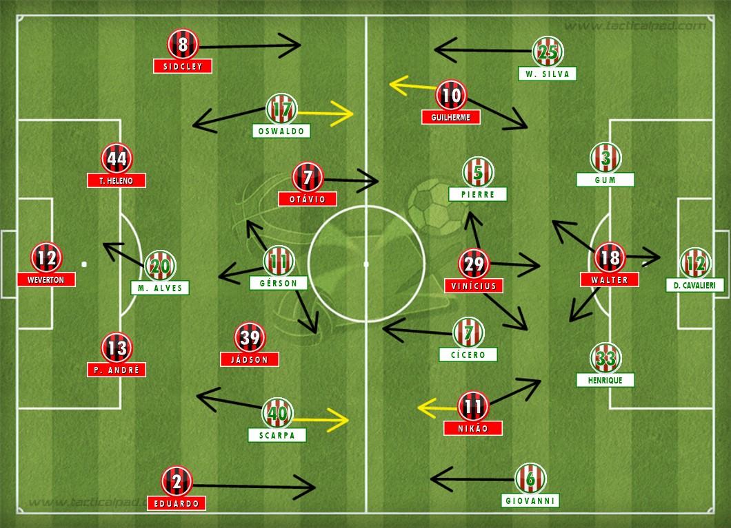 Panorama inicial da partida. Ambas equipes no 4-2-3-1. (TacticalPad)