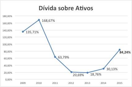 Grafico CBV 2