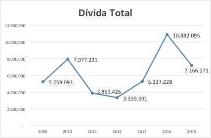 Grafico CBV