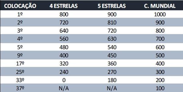 1fa0be575 Tabela divulgada pela CBV mostra distribuição dos pontos na corrida  olímpica do vôlei de praia brasileiro
