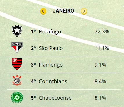 7a4175df57 Quais as marcas que dominam o futebol brasileiro  - 20 01 2023 - UOL ...