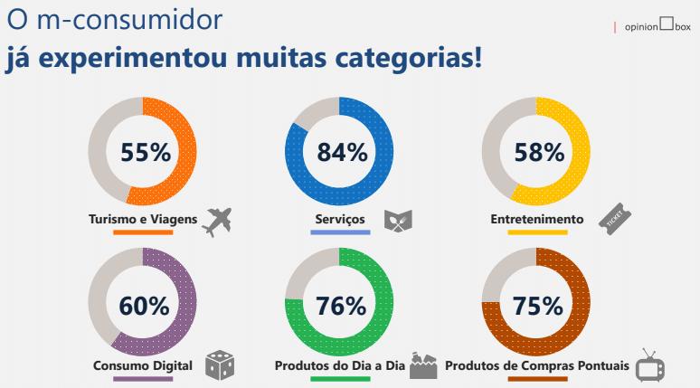 115c6fd32f A pesquisa ouviu 1020 m-consumidores em todo o Brasil