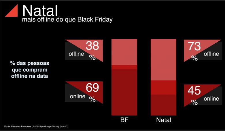 e684264be4 Faturamento do e-commerce na Black Friday 2018 deve chegar a R 2