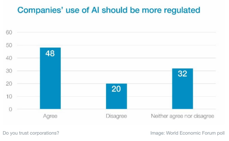 - Captura de Tela 2019 07 01 a CC 80s 17 - Empresas que usam Inteligência Artificial devem ser reguladas com rigor