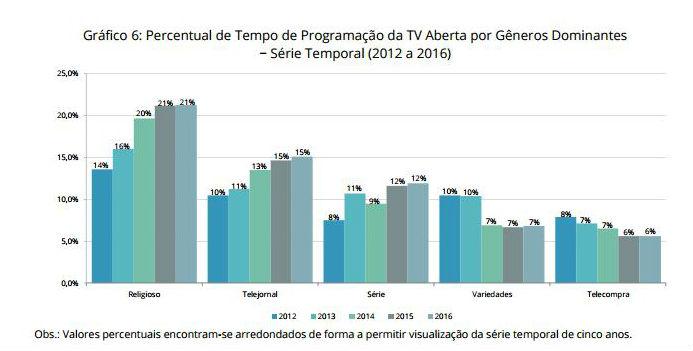 Programação religiosa ocupa 21% da grade da TV aberta no