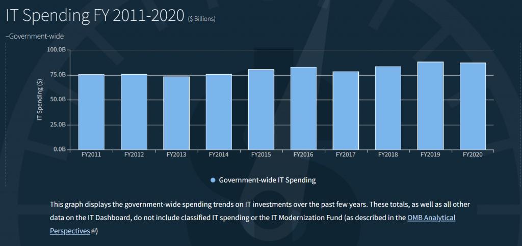 Print de parte do site, mostrando os gastos anuais com TI no governo dos EUA