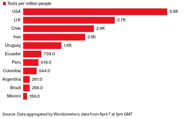 Grafico da Bloomber mostra que o Brasil quase não testa, e portanto figura na rabeira dos países em termos de combate à pandemia