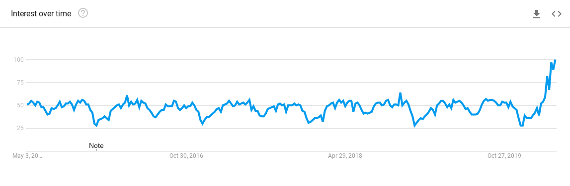 Dados do Google Trends para a palavra