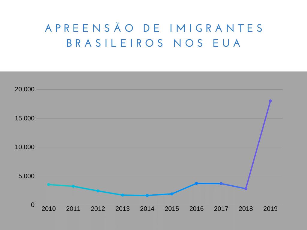 Gráfico Imigrantes brasileiros ilegais