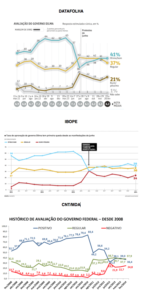 Datafolha-Ibope-CNT-MDA