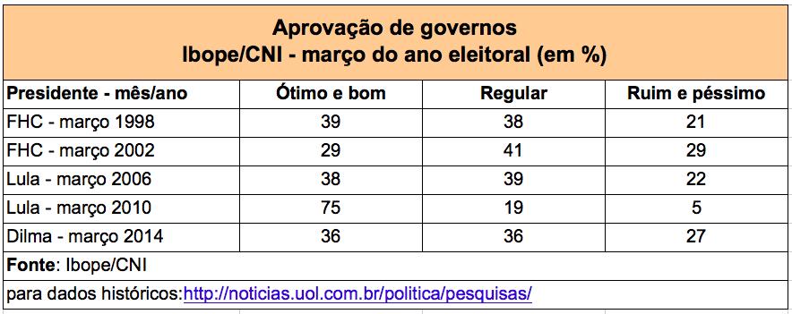 CNI-Ibope-Dilma-Lula-FHC