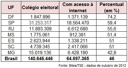 eleitoradointernet