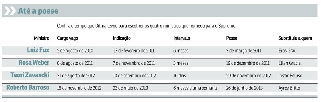 Dilma-ministros-STF
