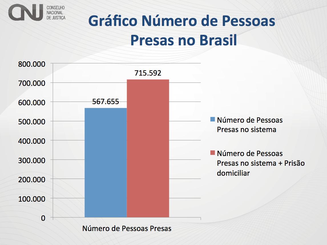 Presos-2014-Brasil