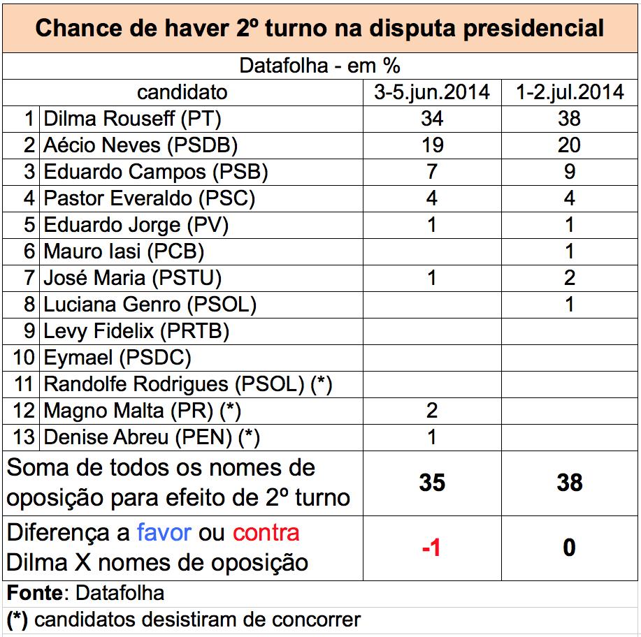 Datafolha-julho-chance-2o-turno