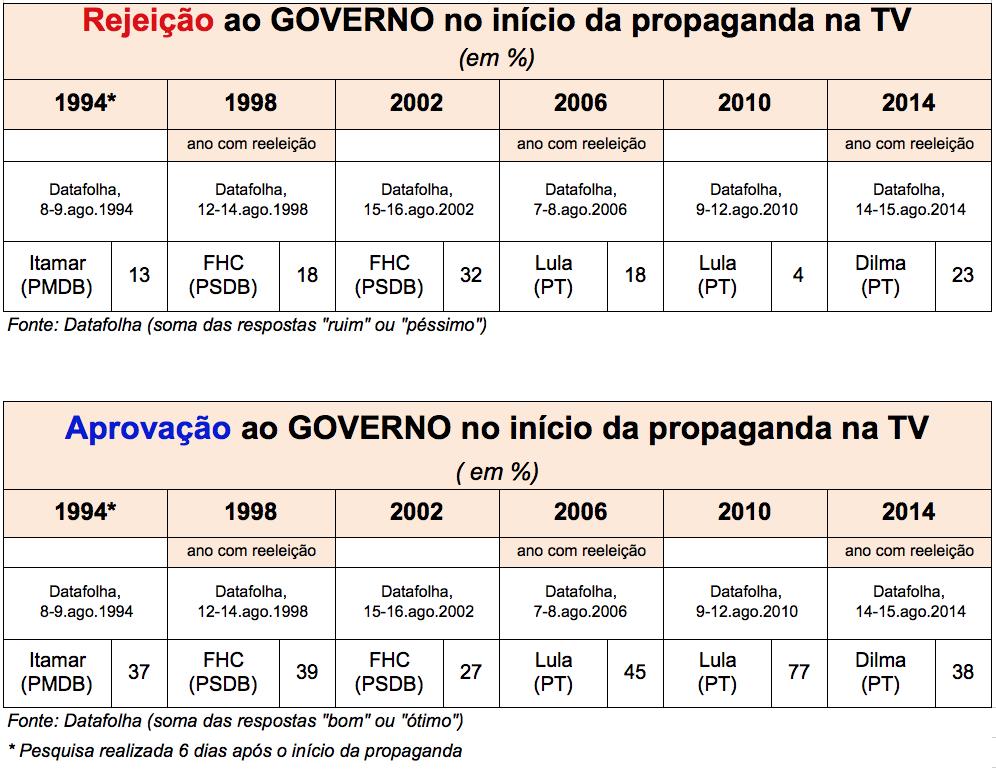 Comparacao-Aprova-Desaprova-governos-pre-TV-ago2014