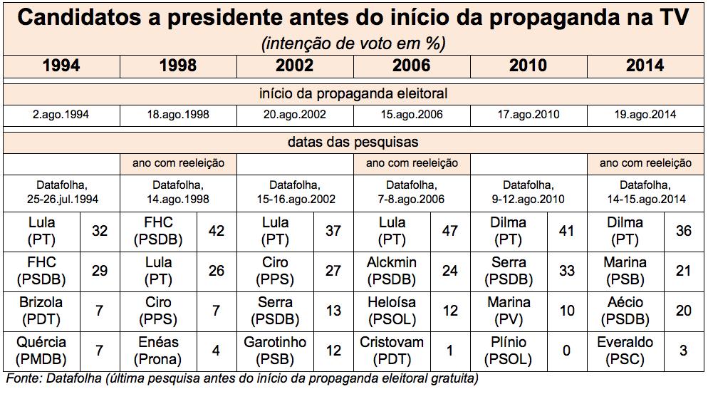 Comparacao-Intencao-voto-candidatos-pre-TV-ago2014