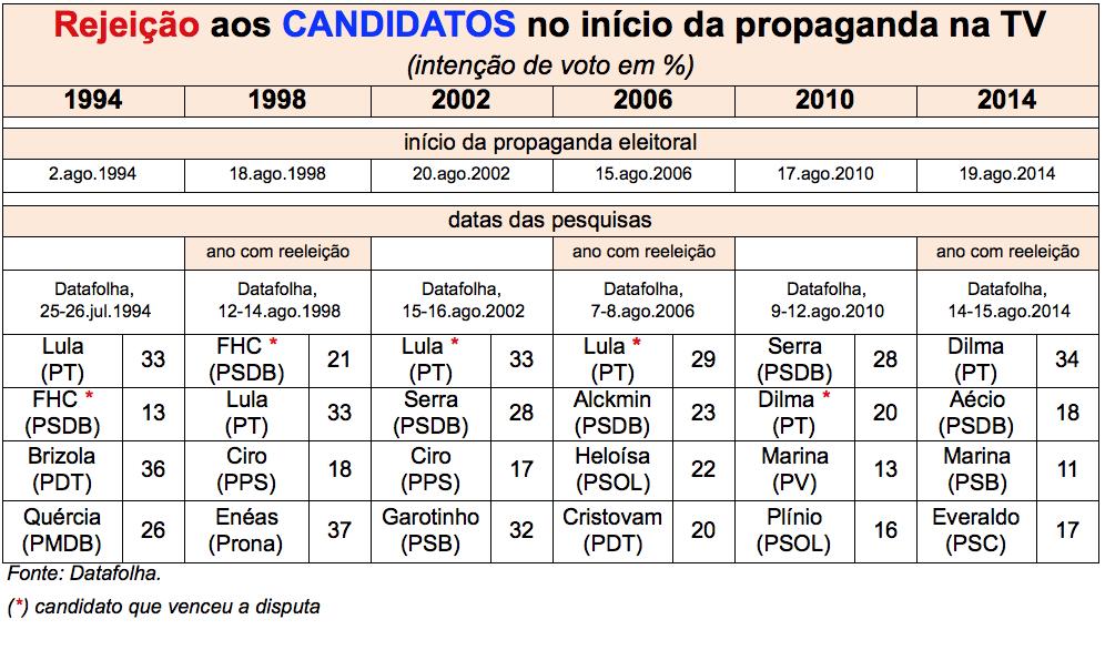 Comparacao-Rejeicaocandidatos-pre-TV-ago2014