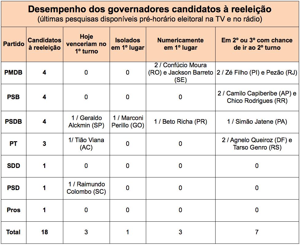 Governadores-candidatos-a-reeleicao-2014