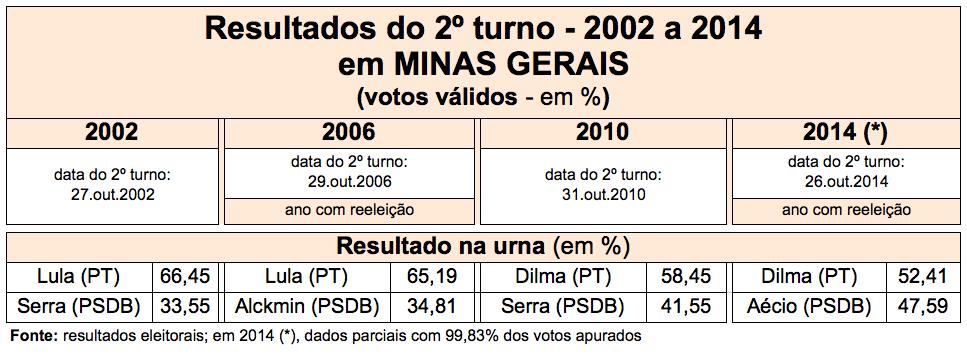 SegundoTurno-MG-2002-2014
