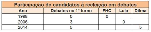 debates_tabela3