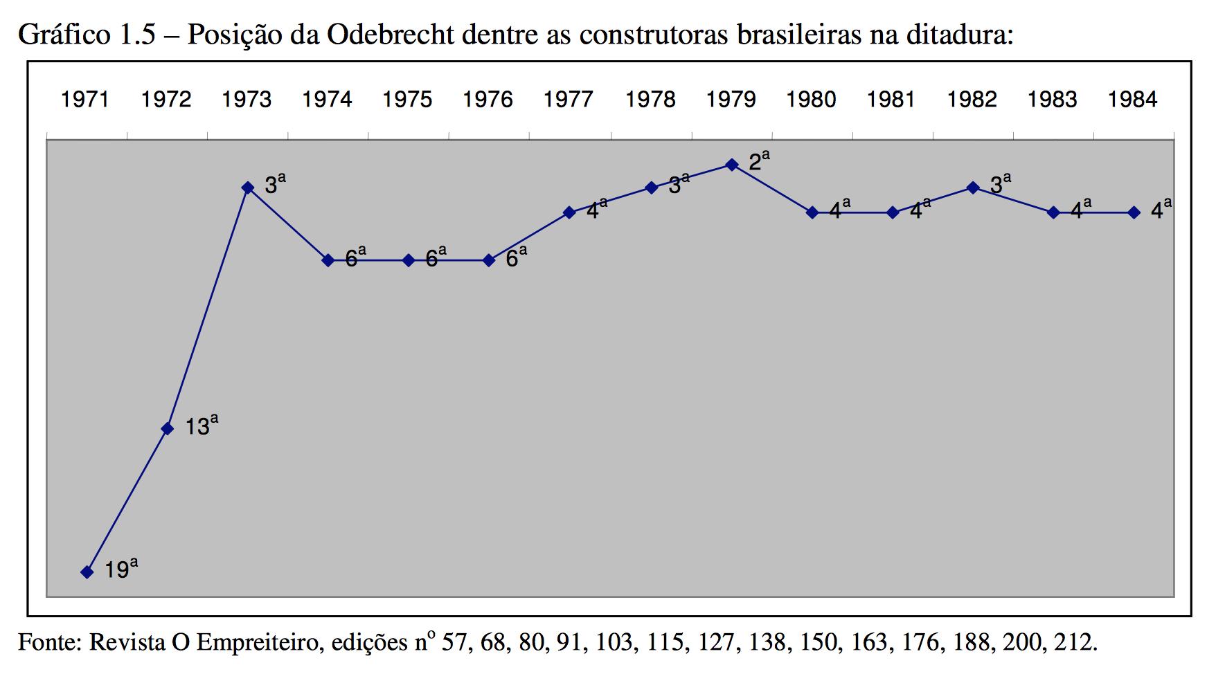 Ranking-Odebrecht-ditadura