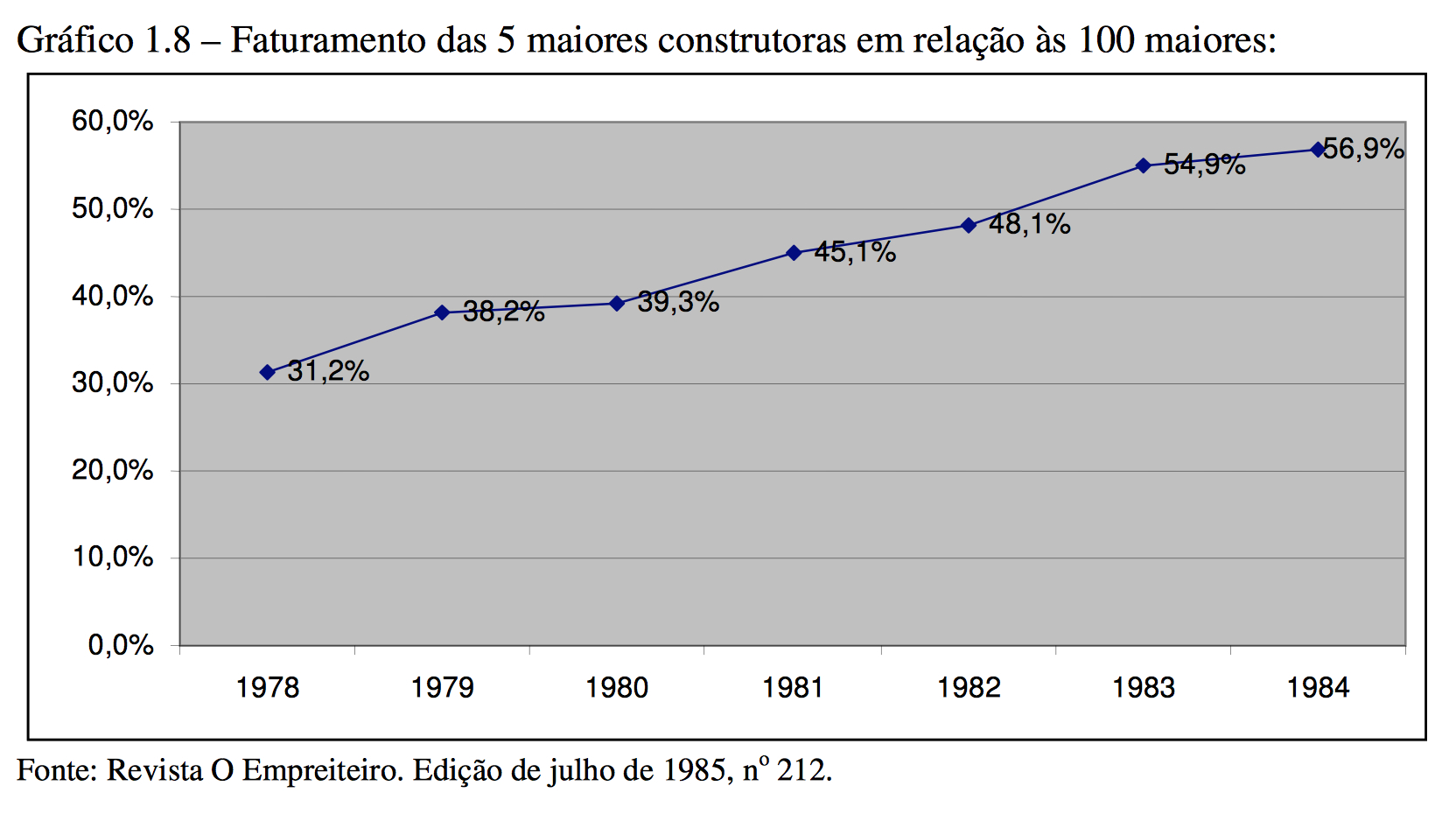 Ranking-concentracao-faturamento-5-maiores-empreiteiras