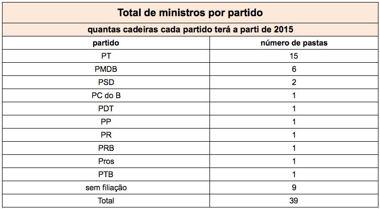 Soma-partidos-ministros-1jan2015