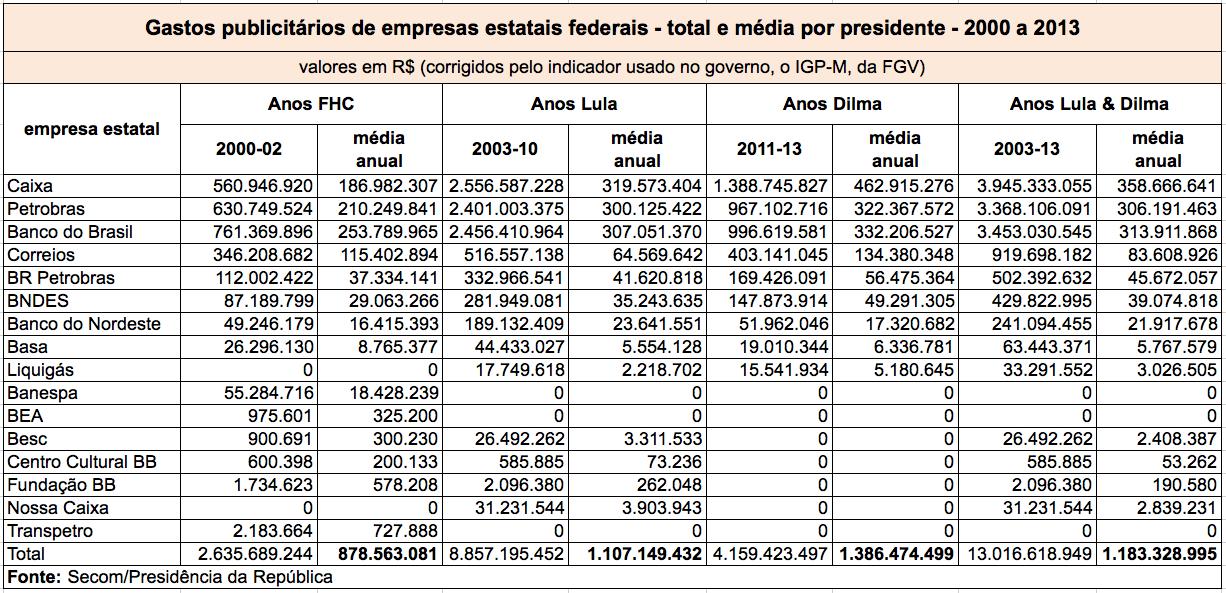 f-FHC-Lula-Dilma-medias-estatais-post-1-vale-esta