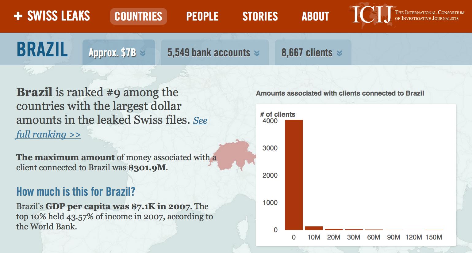 HSBC-Brasil-resumo