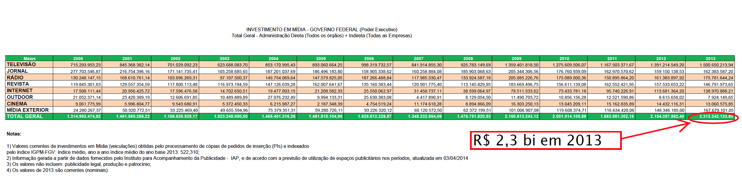 Publicidade-2013-total-administracao-direta-todos-os-orgaos-indirera-todas-as-empresas-b