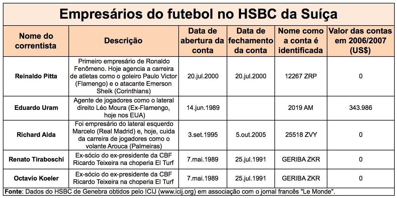 eaedc6a31c Os chamados   agentes Fifa   são credenciados pela entidade para  representar e atuar em negociações de transferências de jogadores.