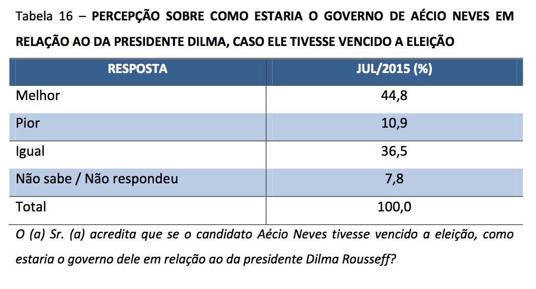 CNT-MDA-Aecio-X-Dilma-no-governo
