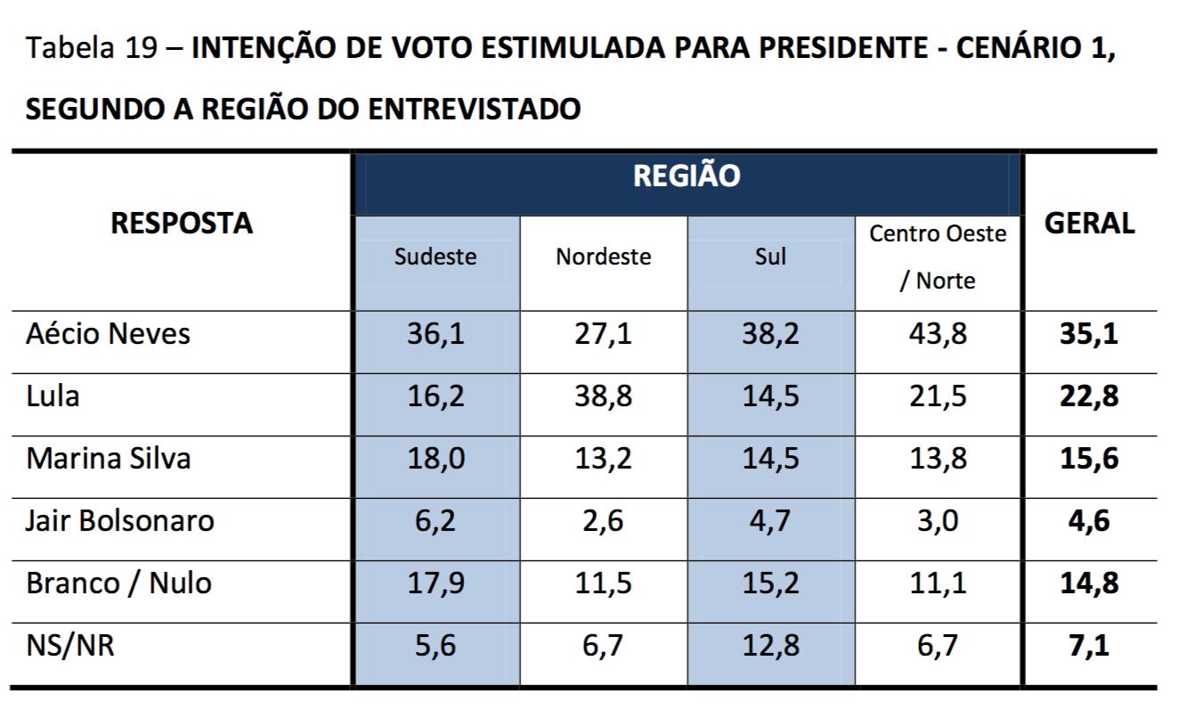 CNT-MDA-Lula-X-Aecio-Nordeste
