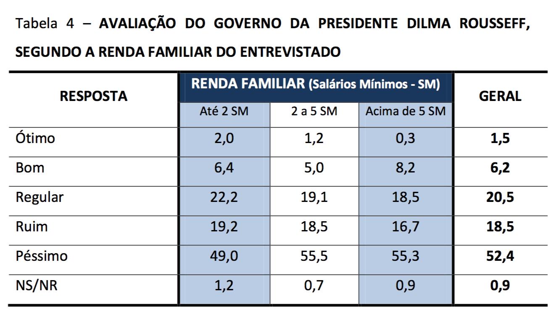 CNT-MDA-Renda-aprovacao-governo