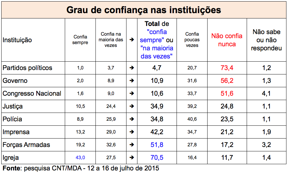 TABELA-INSTITUICOES-CONFIANCA-CNT-MDA-JUL2015