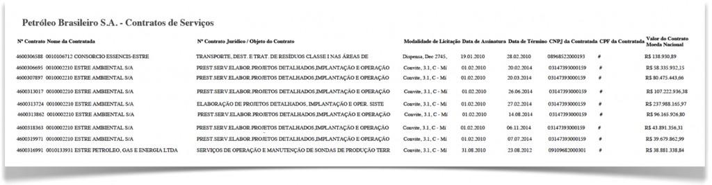 Contratos-Estre-Petrobras