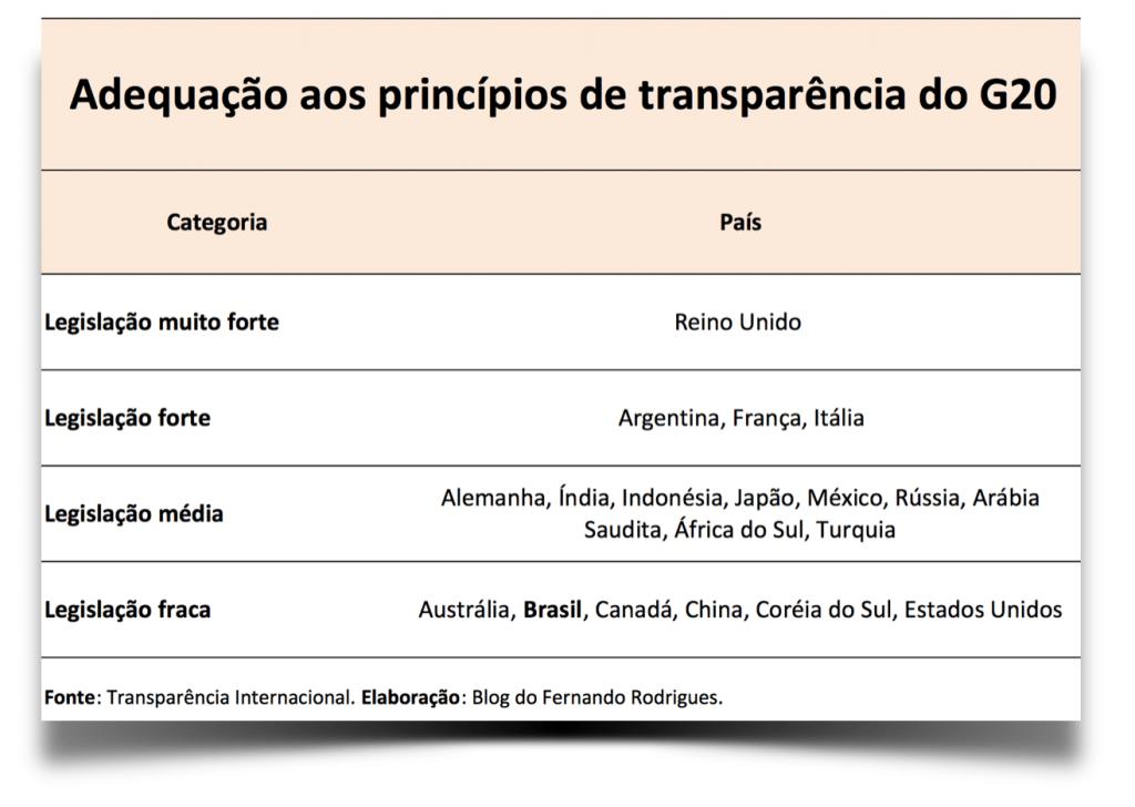 Adequação aos princípios de transparência do G20