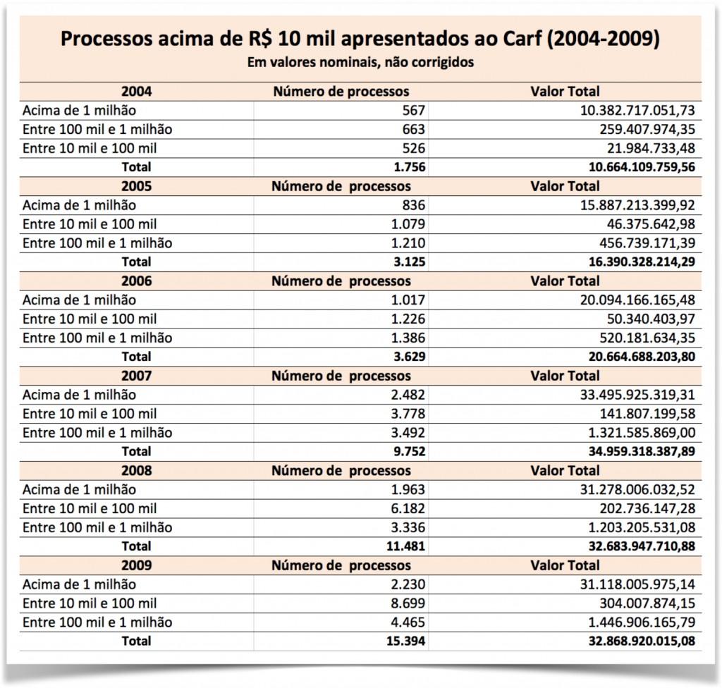 Carf-tabela1