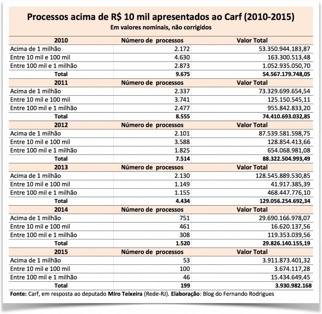 Carf-tabela2
