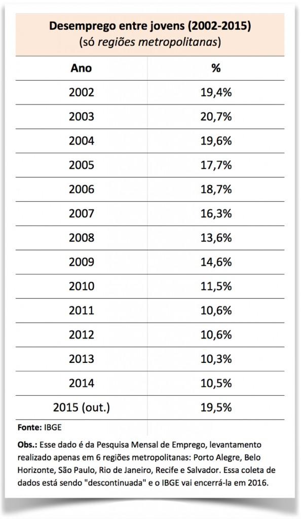 Desemprego-jovens-regioes-metropolitanas-vale-esta