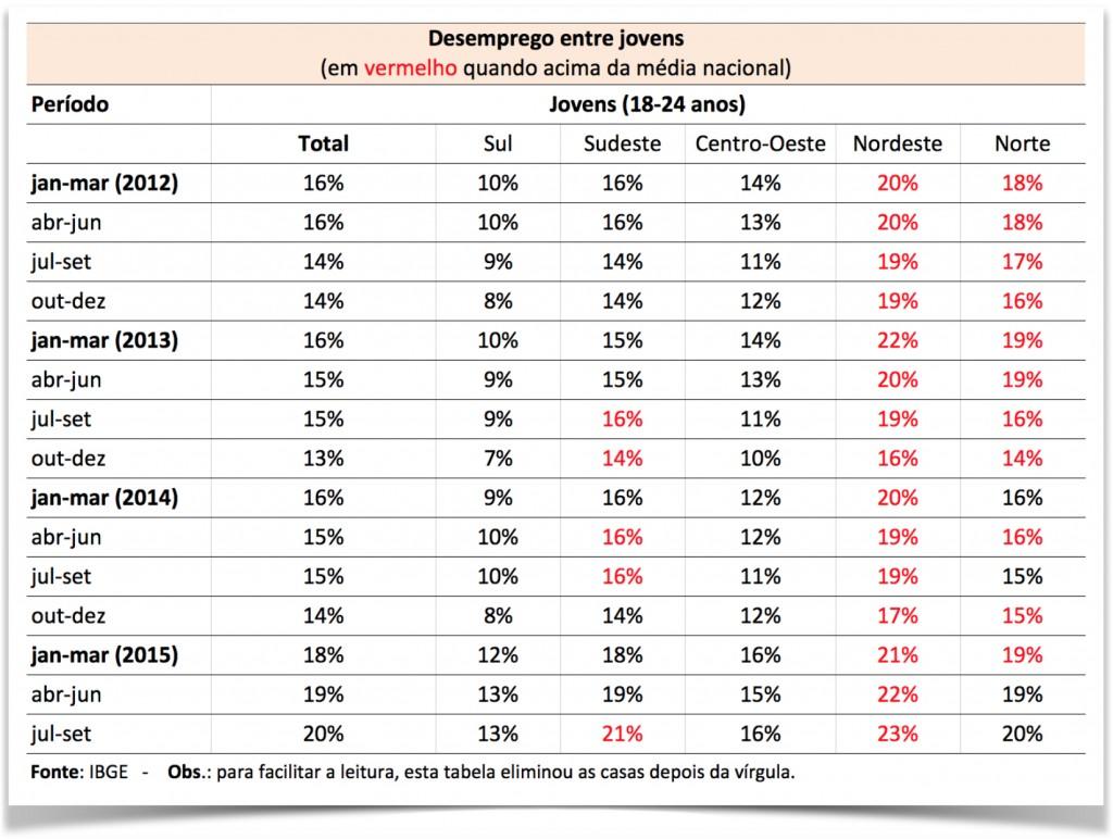 desemprego-2012-2015-jovens-regioes-vale
