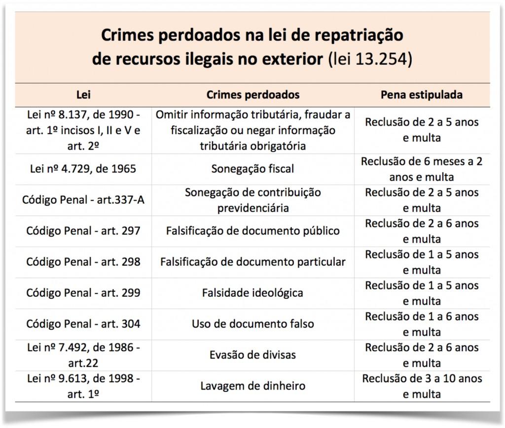 Lei-13254-crimes-perdoados