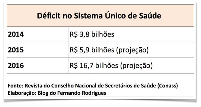 tabela-deficit-sus