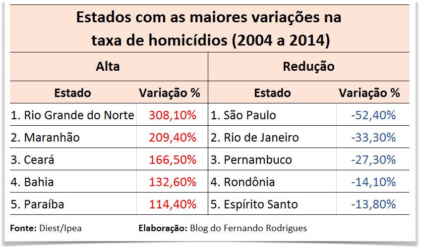 homicidios estados