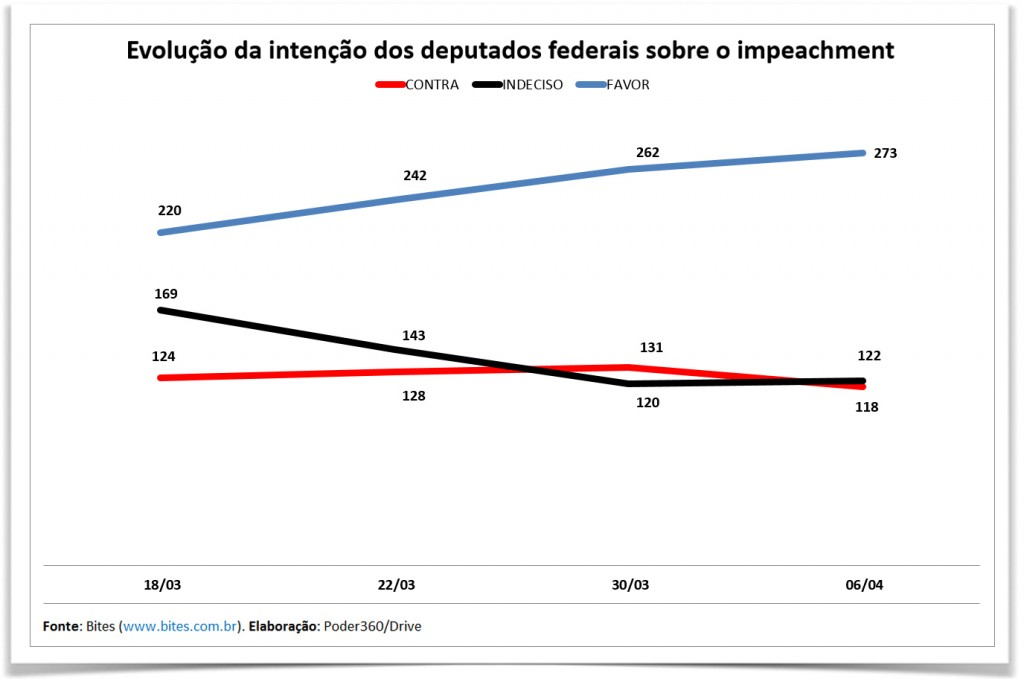grafico-deputados-impeachment-preto-3