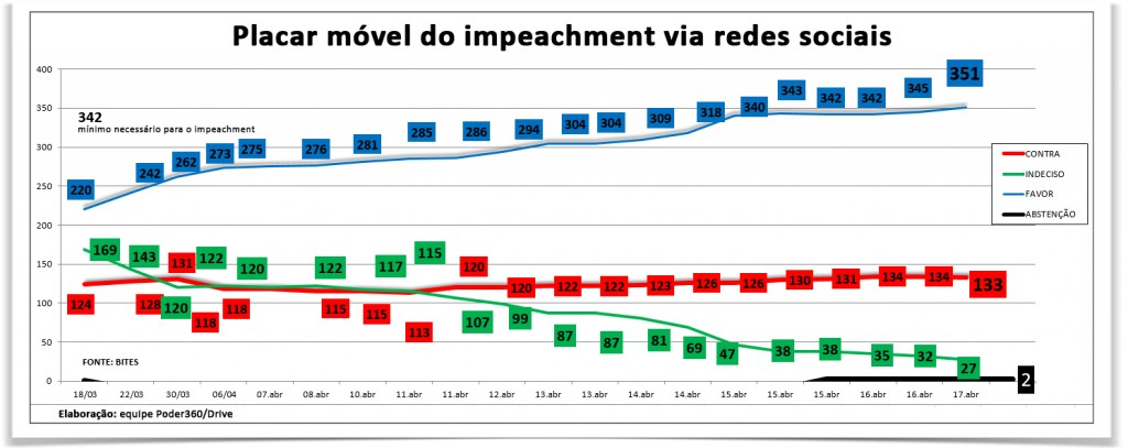 grafico-impeachment-17abr2016