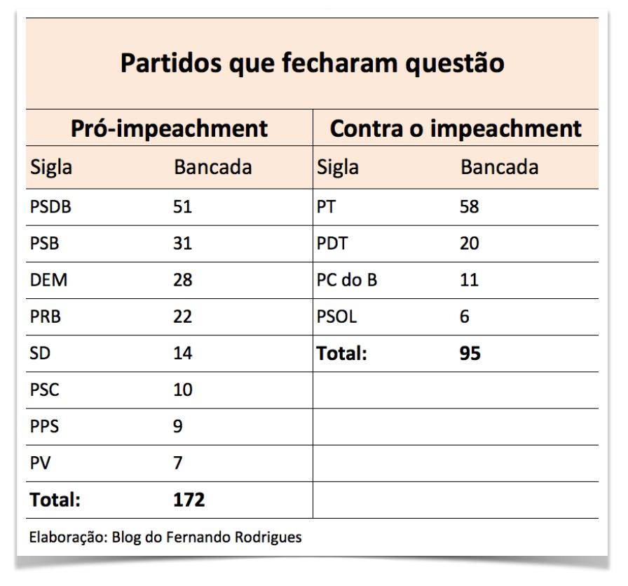 partidos-fech-impeach-14Abr2016