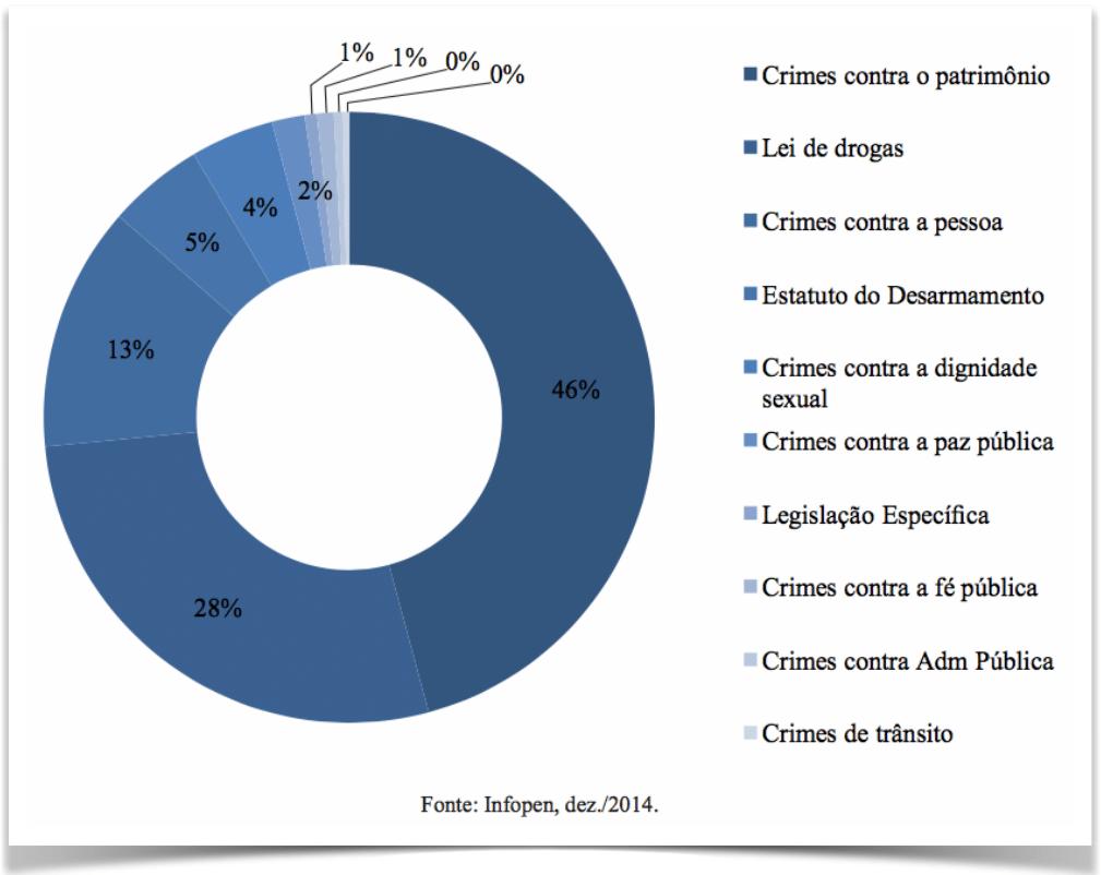 tabela-infopen-crimes-por-natureza